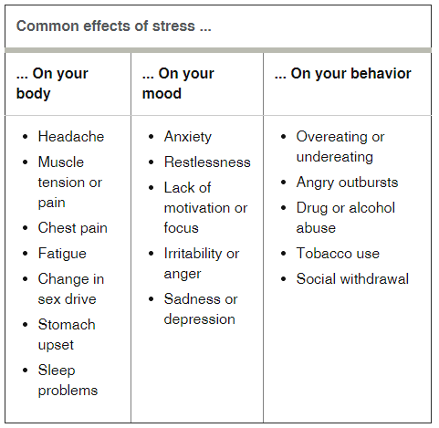 http://www.mayoclinic.org/healthy-living/stress-management/in-depth/stress-symptoms/art-20050987