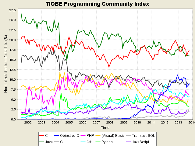 TIOBE programming language index nov-2013