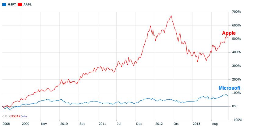 Comparativo Ações da Apple e da Microsoft: 2008 - 2013 - fonte: Nasdaq.com (23-dez-2013)