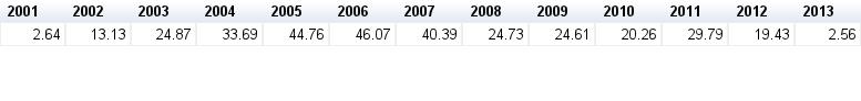 (fonte gráfico e tabela: elaboração própria com dados do MDIC, 03-jan-2014)