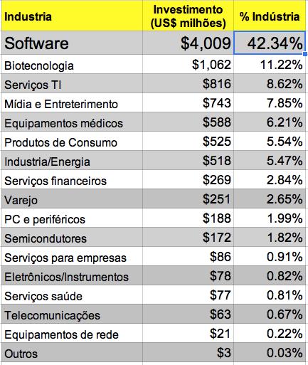 (elaboração própria com dados da PwC EUA, MoneyTree (tm) Report, Q1, 2014). Este quadro foi atualizado às 08:25 AM com a inclusão do % investimentos dos VCs por indústria.