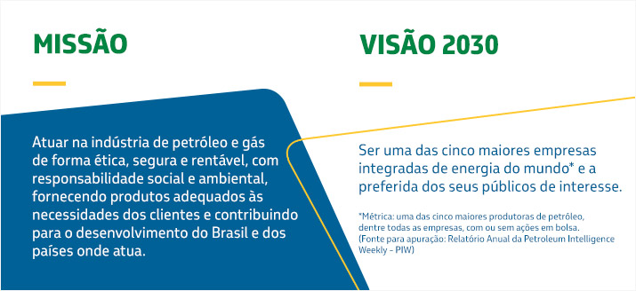 Missão e visão da Petrobras