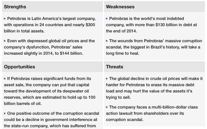 (fonte: Fortune 500 em http://fortune.com/global500/petrobras-28/, acesso em 15-Nov-2015)