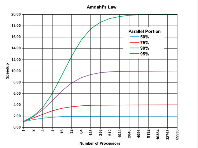 (fonte: Wikipedia, https://en.wikipedia.org/wiki/Amdahl%27s_law#/media/File:AmdahlsLaw.svg)