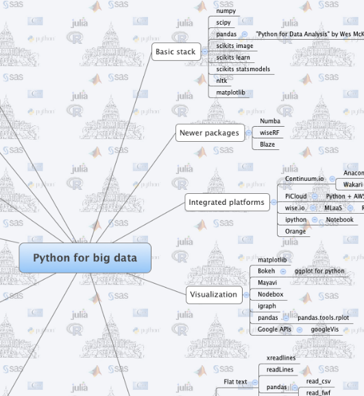 Mind map: Python for Big Data — Tecnologia e economia Map In Python on sea lion map, tarantula map, swan map, rhesus macaque map, armadillo map, anaconda map, kangaroo map, crocodile map, octopus map,