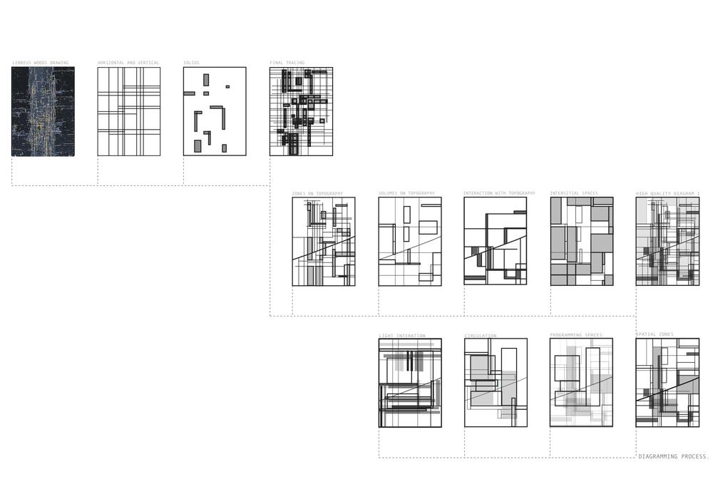 Iteration   Diagramming Process. Iteration  Strategic Design Process   Isabella Buddee