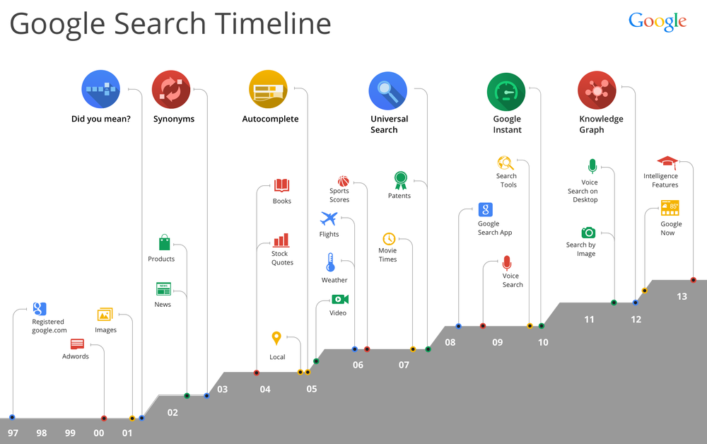 Google-Search-History-Timeline-Infographic.png
