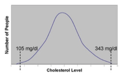 Normal Distribution of Healthy Cholesterol Levels