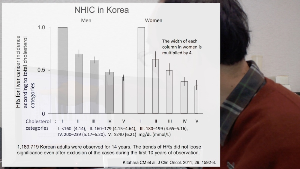 Data from Korea shows a clear relationship between higher cholesterol levels and less liver cancer.
