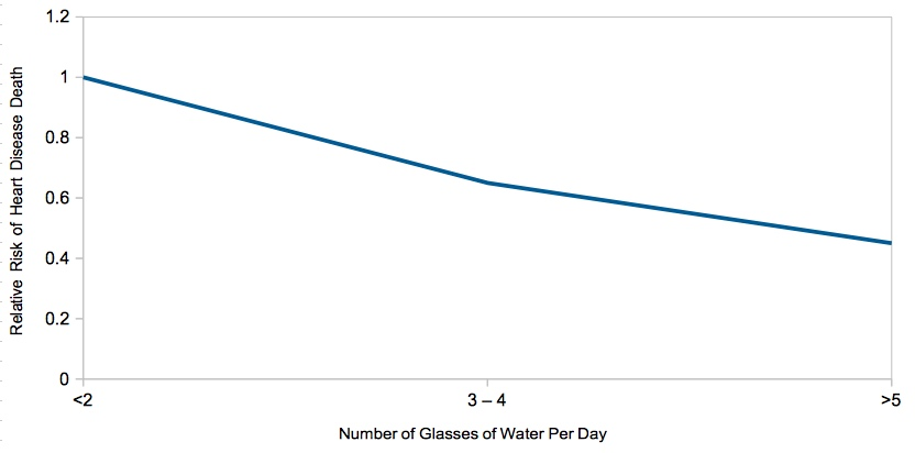Drawn using data from reference [2]. Showing the relationship between the number of 8oz (250ml) glasses of water consumed per day compared with the risk of dying of heart disease. Graph shown includes the data for Men.