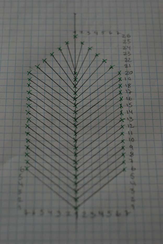 Sådan ser mit færdige diagram ud. De grønne kryds er der hvor jeg stikker nålen ned i mit stof.