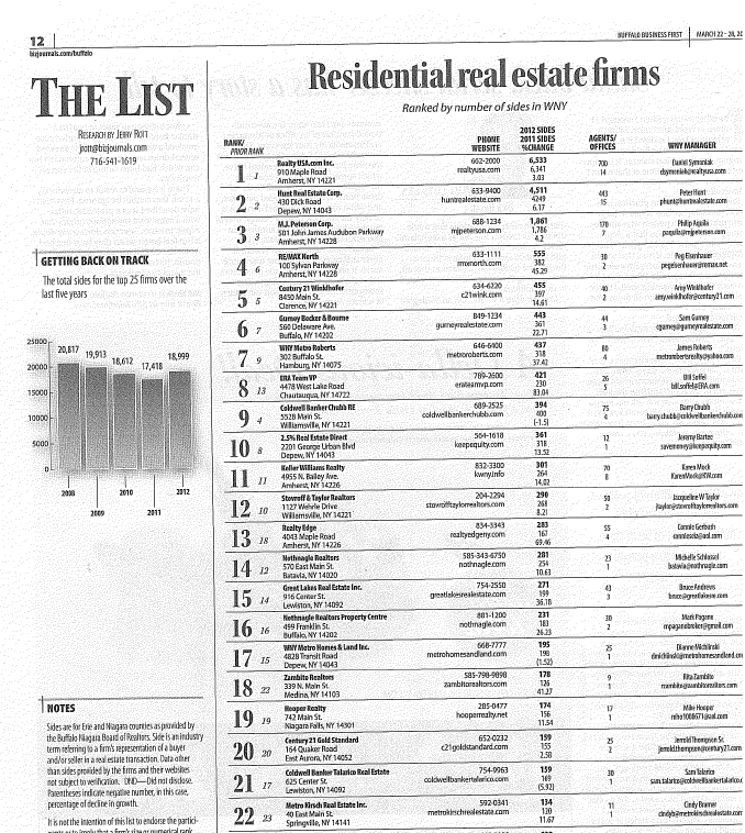 RE/MAX moves up to #4 in the BusinessFirst Book of Lists