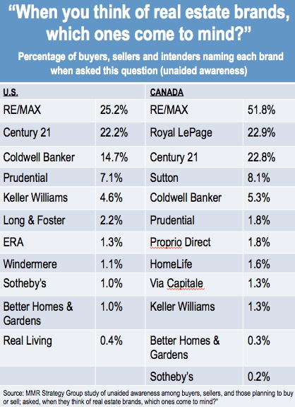 RE/MAX Ranks as #1 in US Brand Awareness