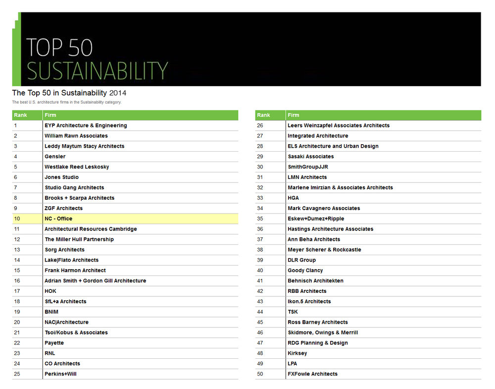NC-office_TOP 50_Sustainability 2014.jpg