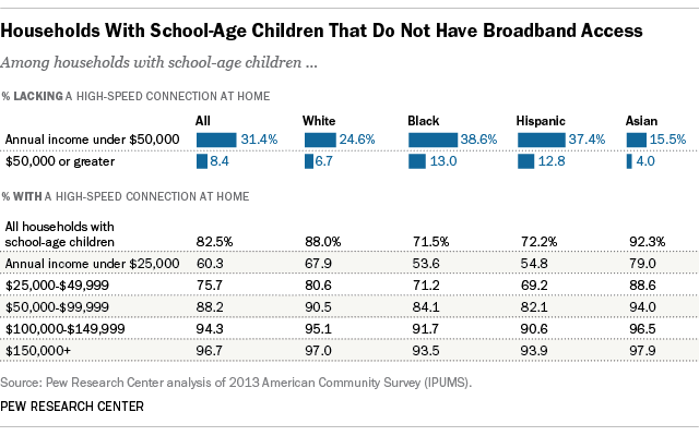 Horrigan, J. (2015, April 20). The numbers behind the broadband 'homework gap'. Retrieved August 21, 2015, from http://www.pewresearch.org/fact-tank/2015/04/20/the-numbers-behind-the-broadband-homework-gap/