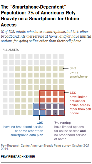 U.S. Smartphone Use in 2015. (2015, April 1). Retrieved August 21, 2015, from http://www.pewinternet.org/2015/04/01/us-smartphone-use-in-2015/