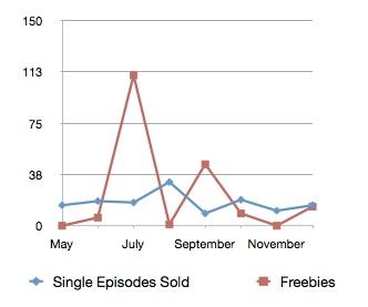 Sales vs. Freebies.jpg