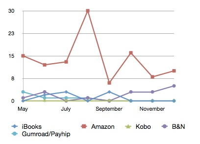 Sales by Outlet by Month.jpg