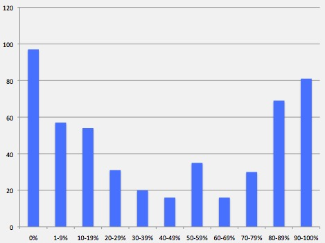 What % of books you read in the last 12 months were ebooks? (in # of respondents)