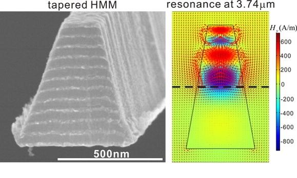 Tapered Hyperbolic Metamaterial Array