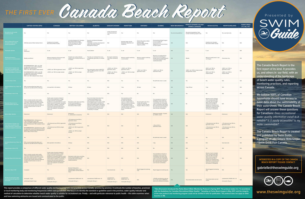 See below for the full Canada Beach Report.