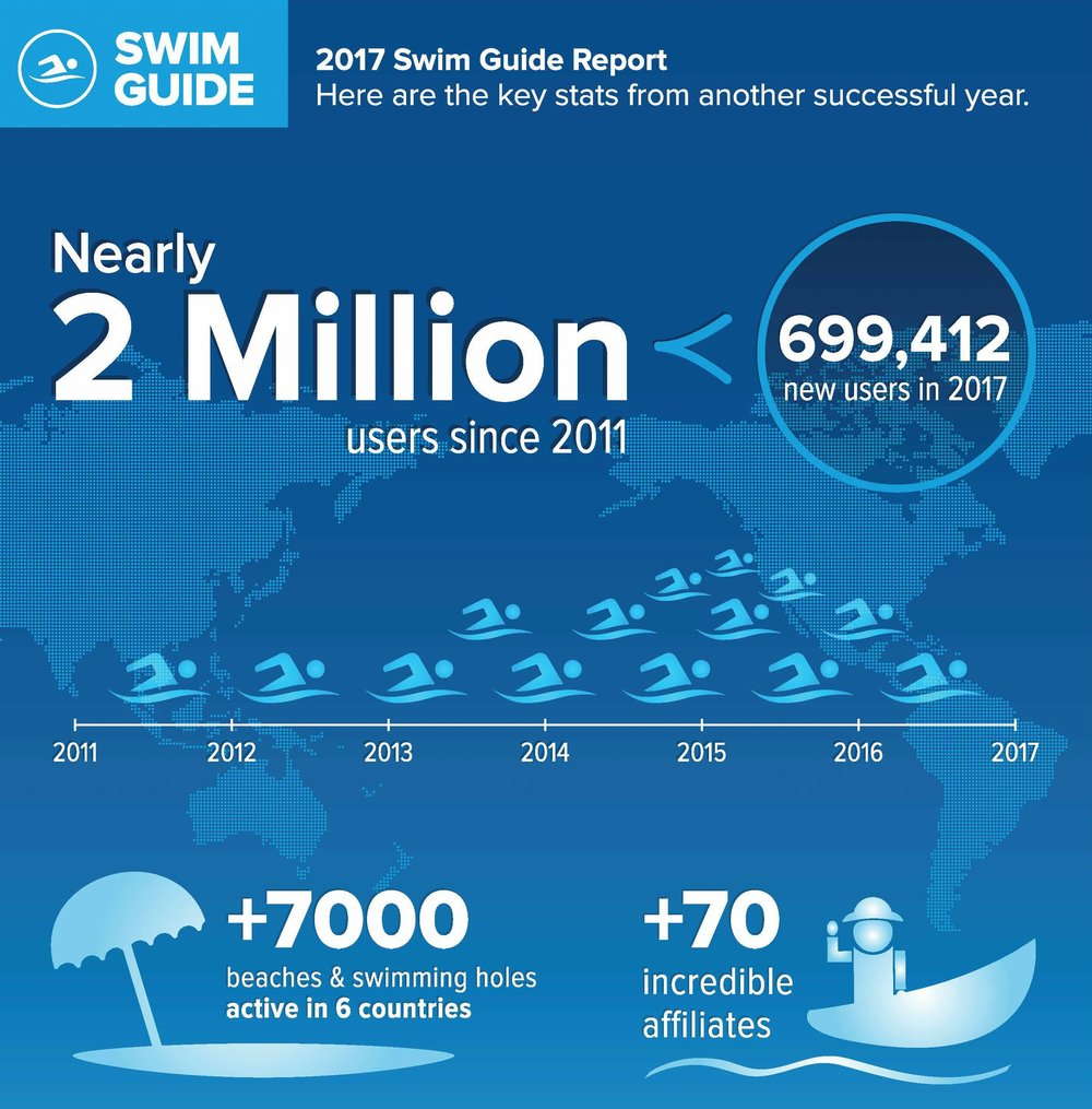 2017 was a fantastic year for Swim Guide. Thank you all for caring about your swimmable water!