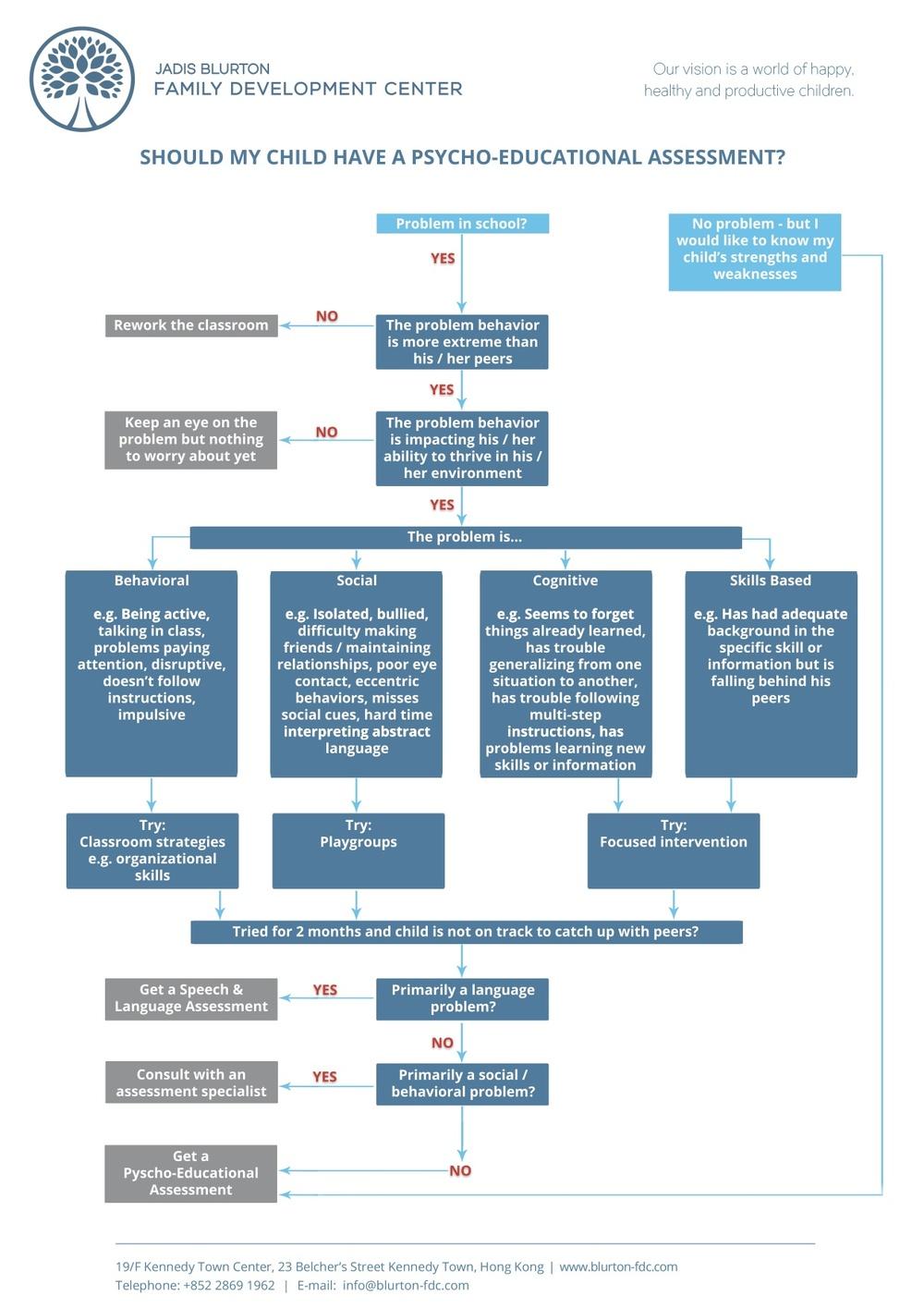 Assessment Decision Flow Chart