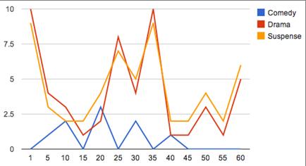 emotional response chart.png