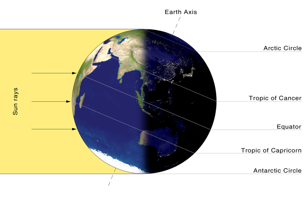 Figure 9. Northern winter solstice and southern summer solstice.