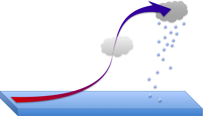 Figure 12. Condensation and precipitation via adiabatic cooling.