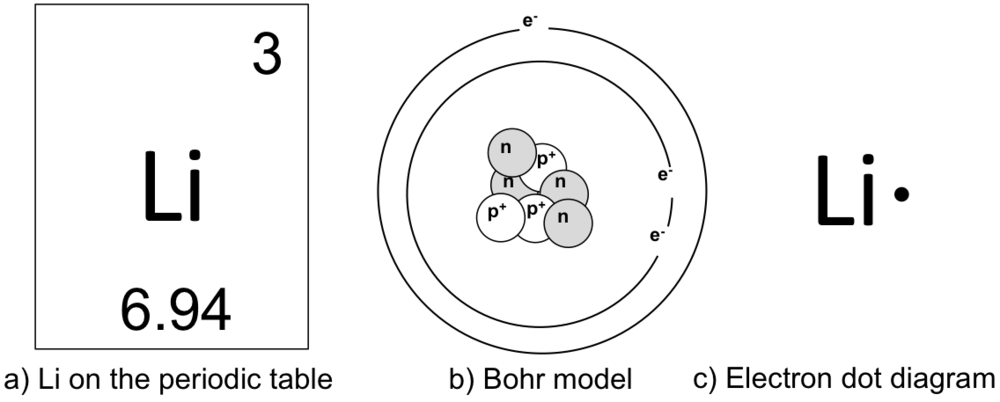 Figure 2. Various ways of representing an atom of the element, lithium. a) Lithium as represented on the periodic table. Lithium has an atomic number of 3 (indicating it contains 3 protons and three electrons) and an atomic mass of 6.94. Rounding the atomic mass to 7, you can determine that lithium has 4 neutrons. b) Lithium as represented by the Bohr model of an atom. The protons and neutrons are represented in the middle of the atom, or nucleus. Unlike helium, lithium has two electron orbitals. You know this because it is in the second row, or period. The inner orbitals must fill with electrons before outer orbitals acquire electrons. The number of possible electrons per orbital are equal to the number of elements within a period. The first period have two elements, and therefore only two electrons can occupy the first orbital. Lithium has three electrons. Therefore the first two electrons fill the first orbital and the remaining electron occupies the second orbital. The outside orbital is known as the valence orbital, and the electrons of the valence orbital are known as valence electrons. There are 8 elements in the second period indicating that the second orbital can hold up to 8 electrons. c) The electron dot diagram of lithium. Lithium has one valence electron, which is represented by a single dot.