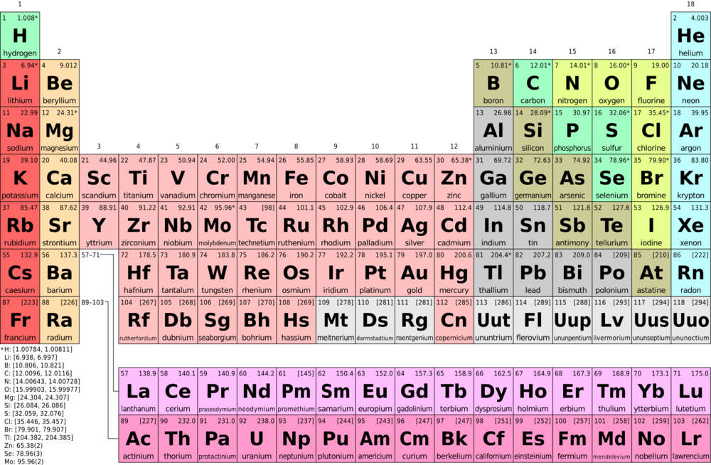Periodic Table what are periods and groups in the modern periodic table : Atoms & Molecules: lab — The Biology Primer