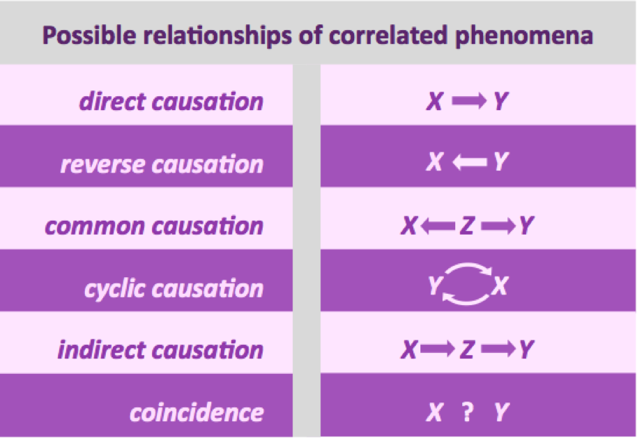 Figure 4.   Possible relationships between correlated phenomena.  Direct causation:  x  causes  y . Reverse causation:  y  causes  x.  Common causation:  z  affects both  x  and  y.  Cyclic causation:  x  affects  y , and  y  affects  x . Indirect causation:  x  affects  y,  but indirectly through another variable,  z.   Coincidence:  x  and  y  are related, but there are no known causal relationships .