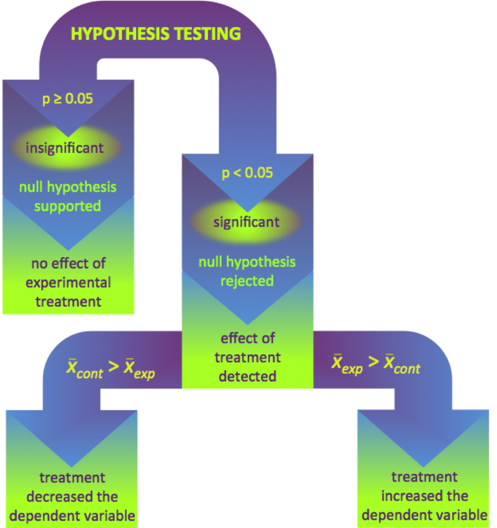 Figure 10.   Decision tree for hypothesis testing using Student's t-test.  The p-value of a t-test determines if there is a significant difference the sample means between the control and experimental groups. If p ≥ 0.05, there is no statistical difference, supporting the null hypothesis indicating no effect of the treatment on the dependent variable. If p < 0.05, the null hypothesis is rejected, indicating some effect of the treatment on the dependent variable. If the sample mean (x̅) for the control group is larger than the sample mean for the experimental group, the alternative hypothesis suggesting the treatment decreases the dependent variable is supported. Alternatively, is the mean of the experimental group is higher, it is concluded the treatment increased the dependent variable.