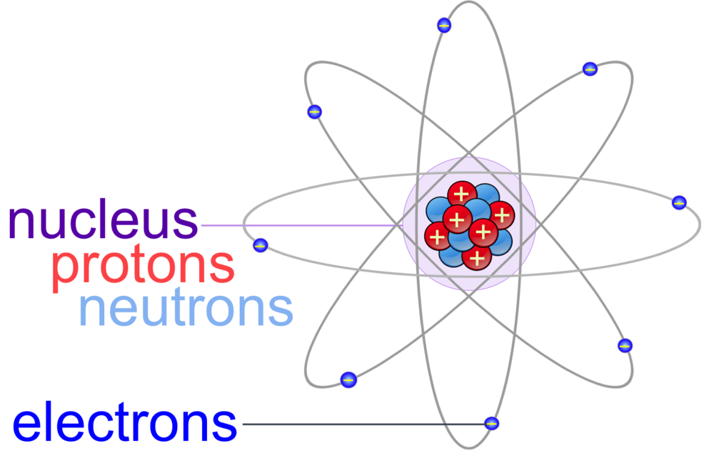 Figure 1.  Atoms are the fundamental unit of matter and composed of three subatomic particle: protons, neutrons and electrons. Most of the mass of an atom is within the nucleus, containing the positively charged protons and neutrally charged neutrons. Negatively charged neutrons orbit the nucleus, and are responsible for chemical bonding.