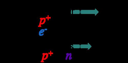 Atoms Molecules E Chapter The Biology Primer
