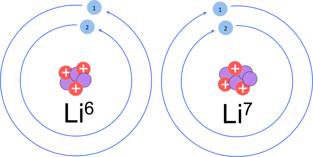 Figure 4   Isotopes of lithium.  While elements are defined by the number of protons, elements can vary in the number of neutrons. In this example, lithium-6 has 3 neutrons and lithium-7 has 4 neutrons. Both isotopes have three electrons in a neutral state with two non-reactive electrons in the inner shell, and one reactive electron in the valence shell.
