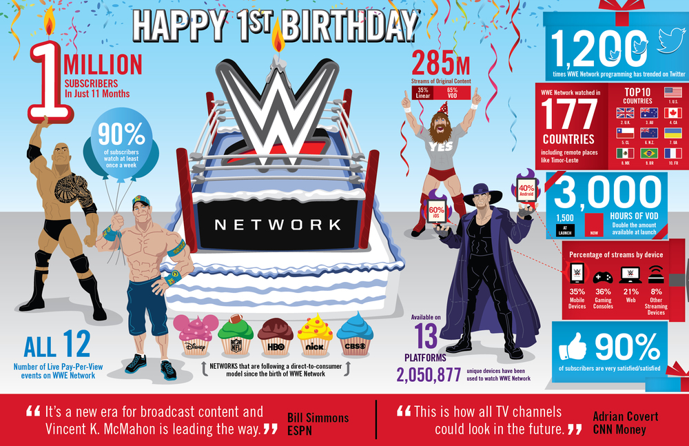 WWE Network celebrated its one-year anniversary on Feb. 24, 2015. Here's a look at the facts and figures for WWE Network's first year.