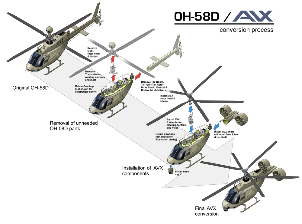 AVX Aircraft Company illustration showing OH-58D conversion process