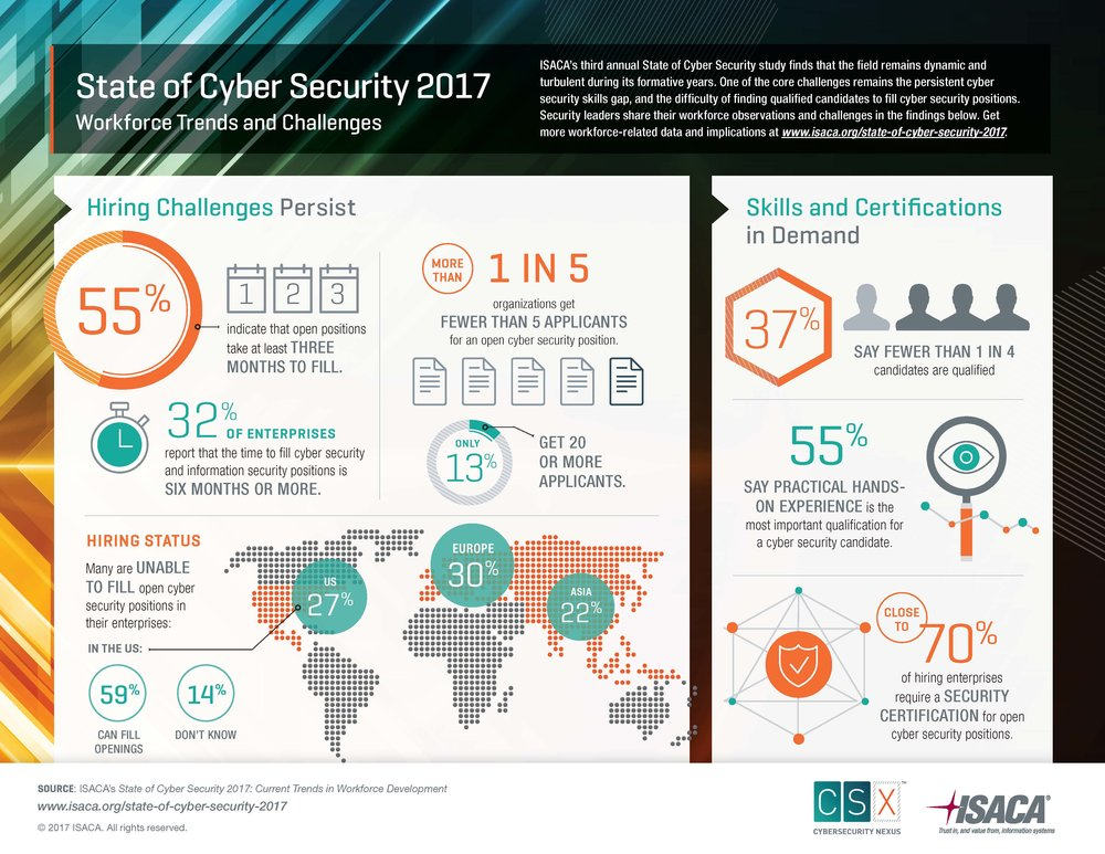 ISACA State of Cyber Security 2017 W hite Paper