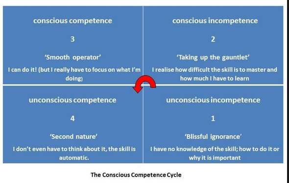 competence cycle.jpeg