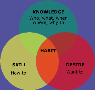 Habit = skill+desire+knowledge.jpg