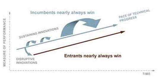 Disruptive innovation.jpg