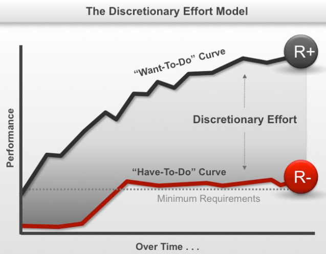 Discretionary effort model.jpg