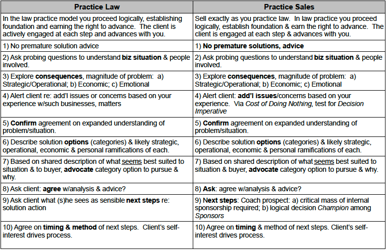 Practice Law vs Practice Sales.jpg