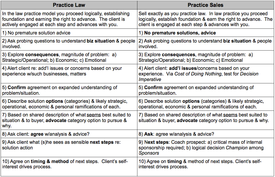 "Ethical ""lawyering"" and ethical selling are identical. You don't need new skills. You merely need to learn a process for using your lawyering skills to accomplish your sales purpose."
