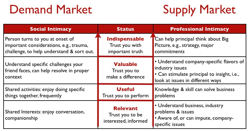 Soc Intimacy v Prof Intimacy - Demand_Supply mkt.jpg