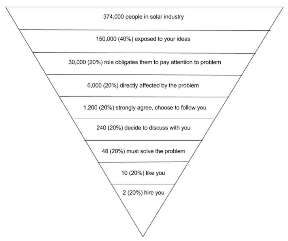 market math funnel