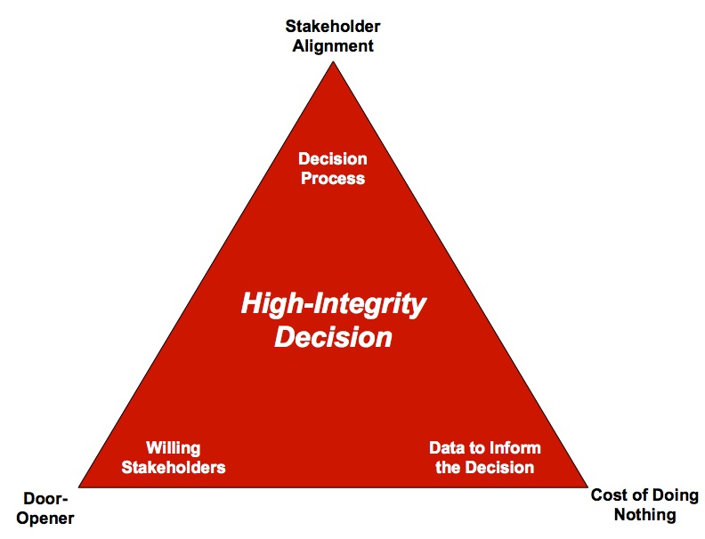 High-integrity decision triangle.jpg
