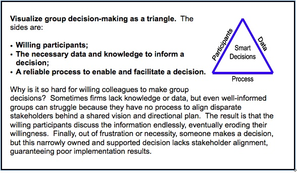 decision triangle w-explanation.jpeg